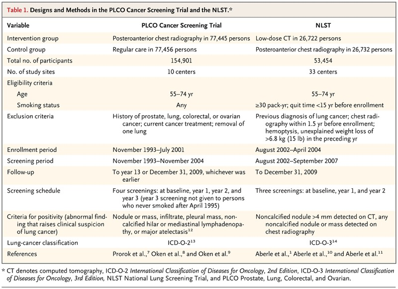 Selection Criteria For Lung Cancer Screening Nejm
