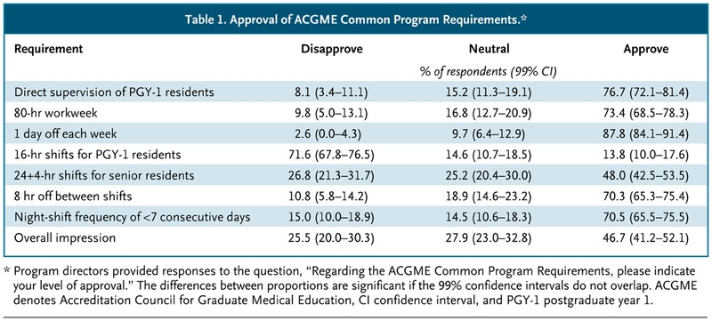The 2011 Duty-Hour Requirements — A Survey of Residency