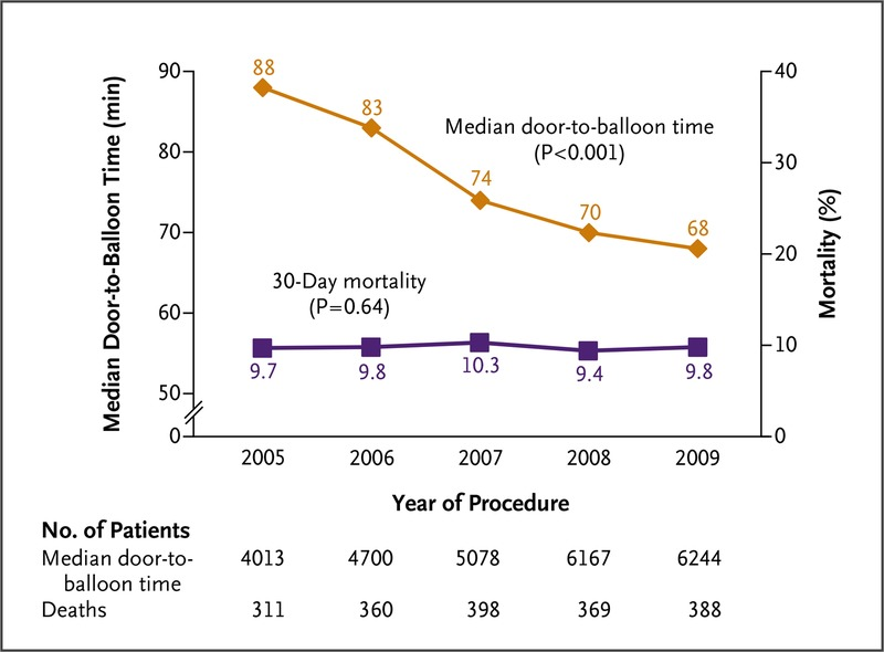 Door-to-Balloon Time and Mortality among Patients Undergoing