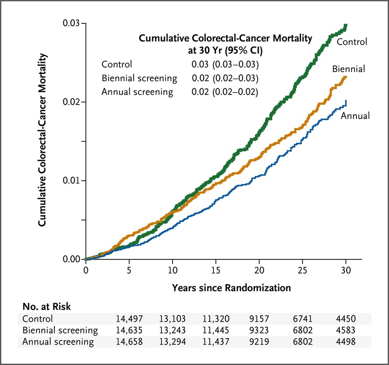 Long Term Mortality After Screening For Colorectal Cancer Nejm