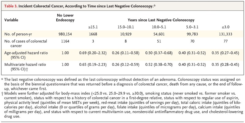Long Term Colorectal Cancer Incidence And Mortality After Lower Endoscopy Nejm