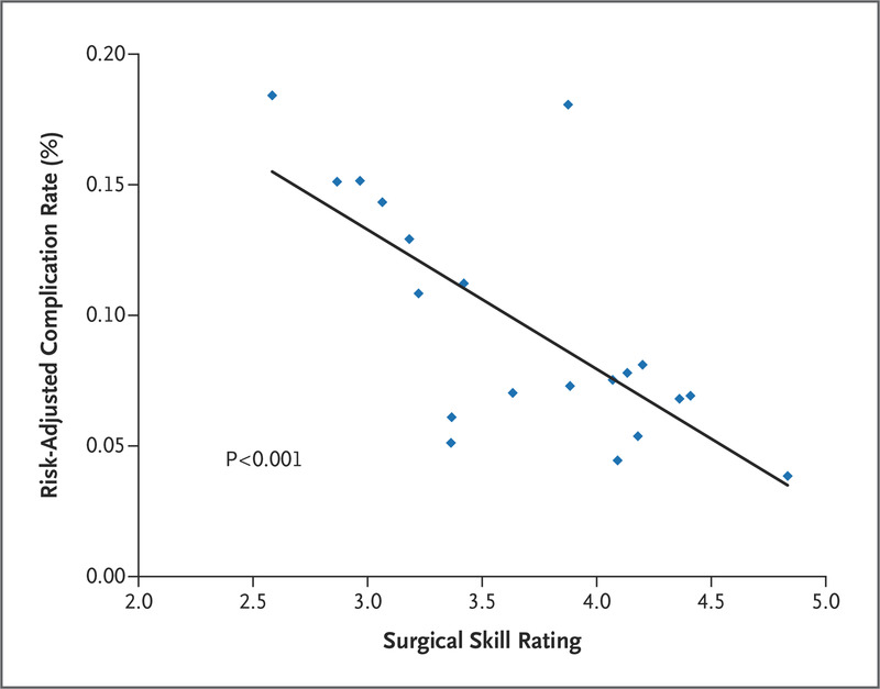Surgical Skill and Complication Rates after Bariatric