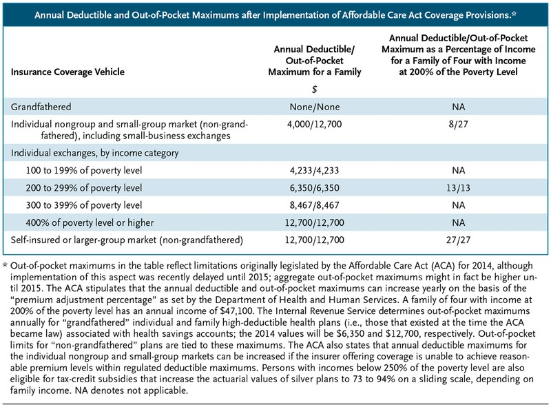 The ACA and High-Deductible Insurance — Strategies for Sharpening a Blunt Instrument | NEJM