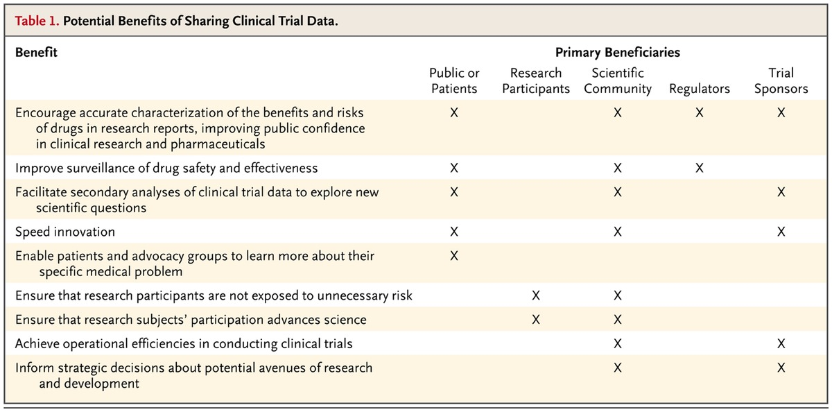Preparing for Responsible Sharing of Clinical Trial Data   NEJM