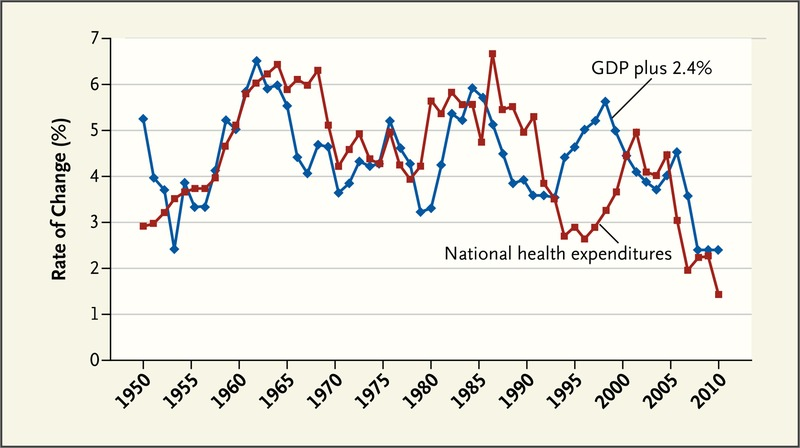 The Gross Domestic Product and Health Care Spending | NEJM