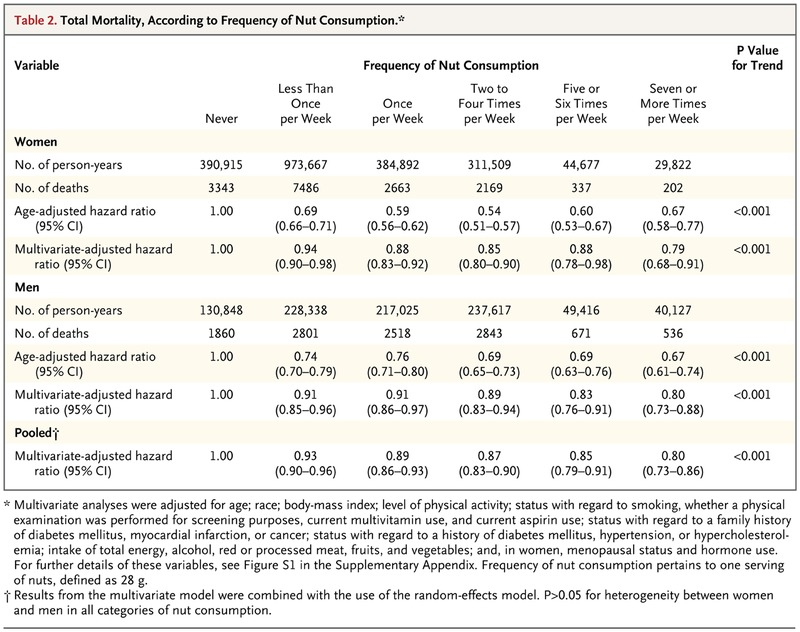 Association Of Nut Consumption With Total And Cause Specific