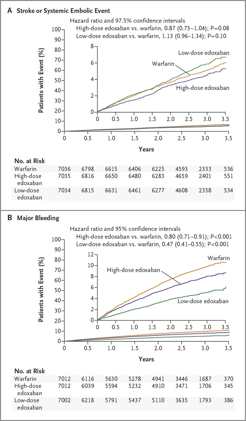 Edoxaban Versus Warfarin In Patients With Atrial Fibrillation Nejm Download Edison 5 Multimedia Lab For Exploring Electronics And Kaplanmeier Curves The Primary Efficacy Principal Safety End Points