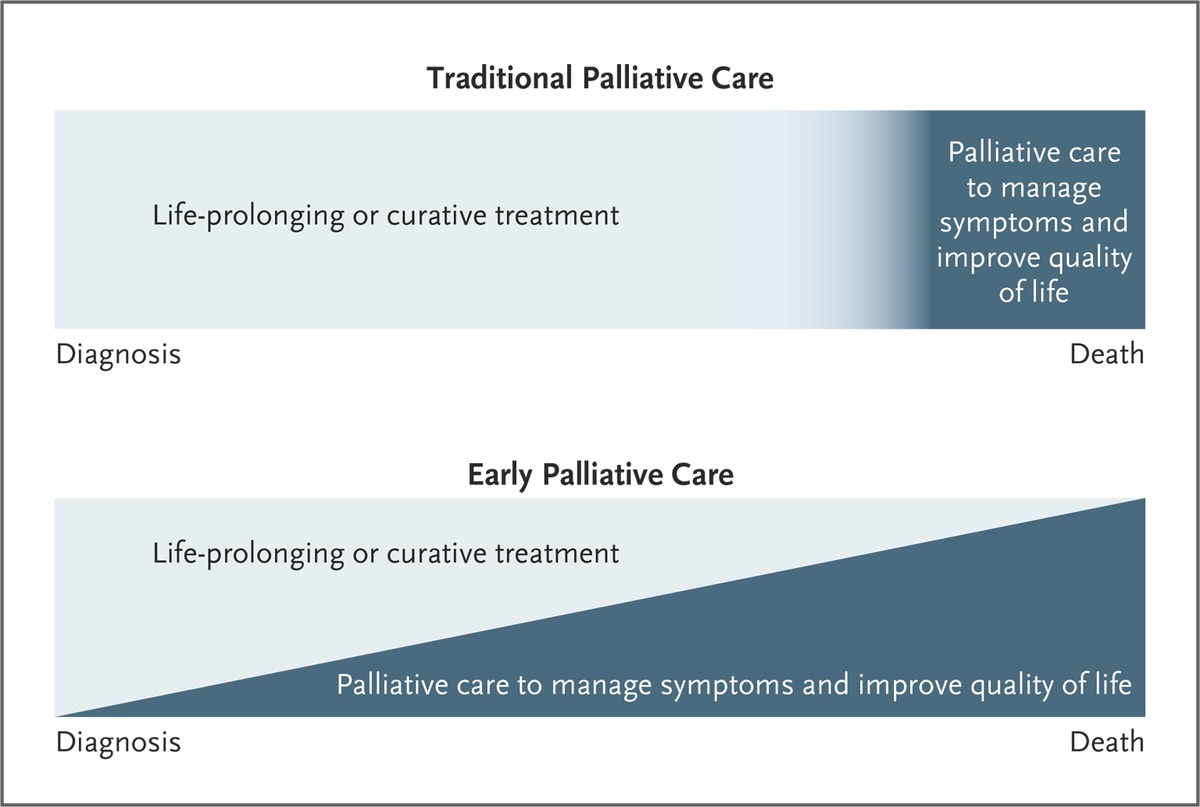Early Specialty Palliative Care — Translating Data in Oncology into ...