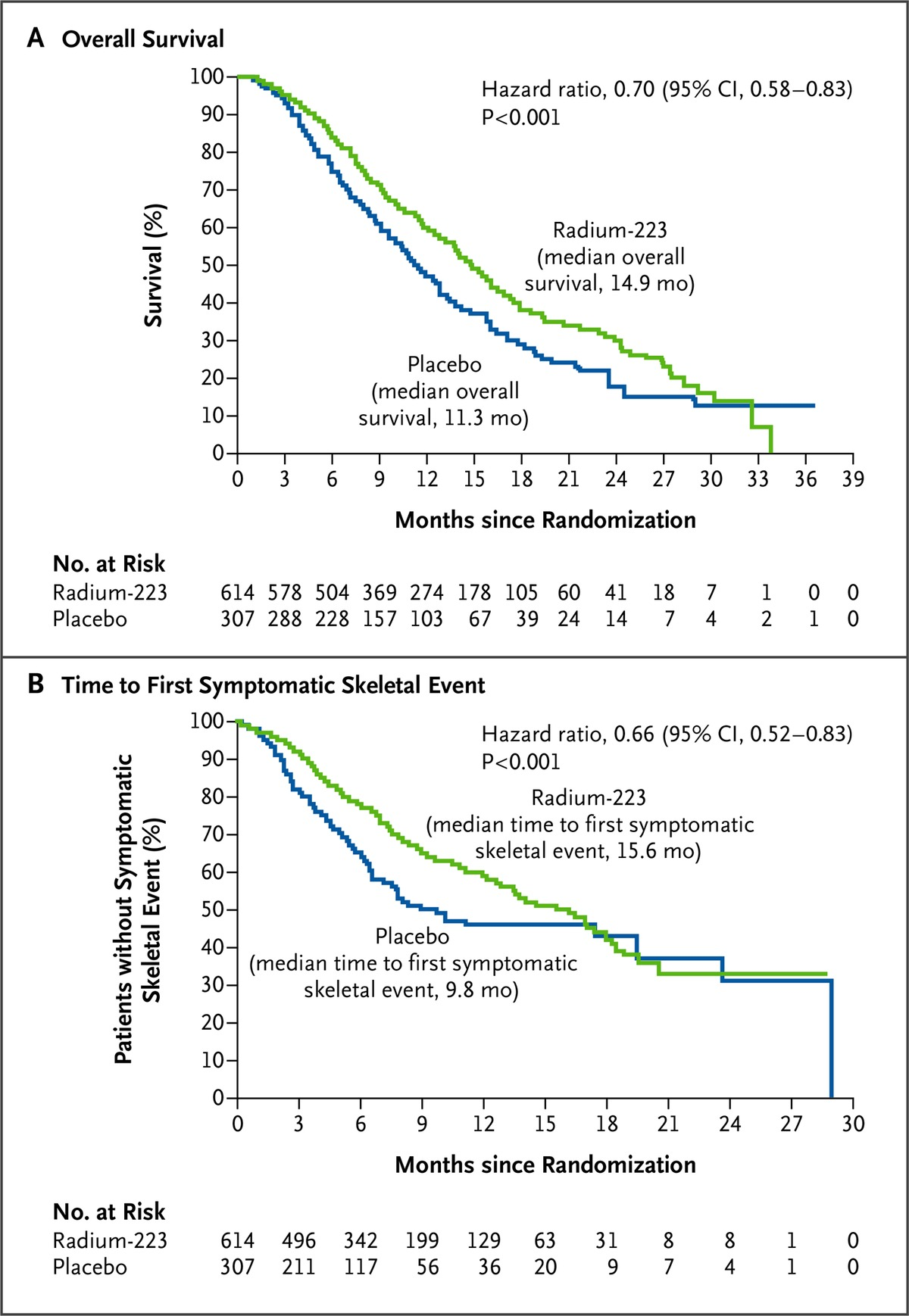 Alpha emitter radium 223 and survival in metastatic prostate figure 1 kaplanmeier estimates of overall survival and the time to the first symptomatic skeletal event pooptronica