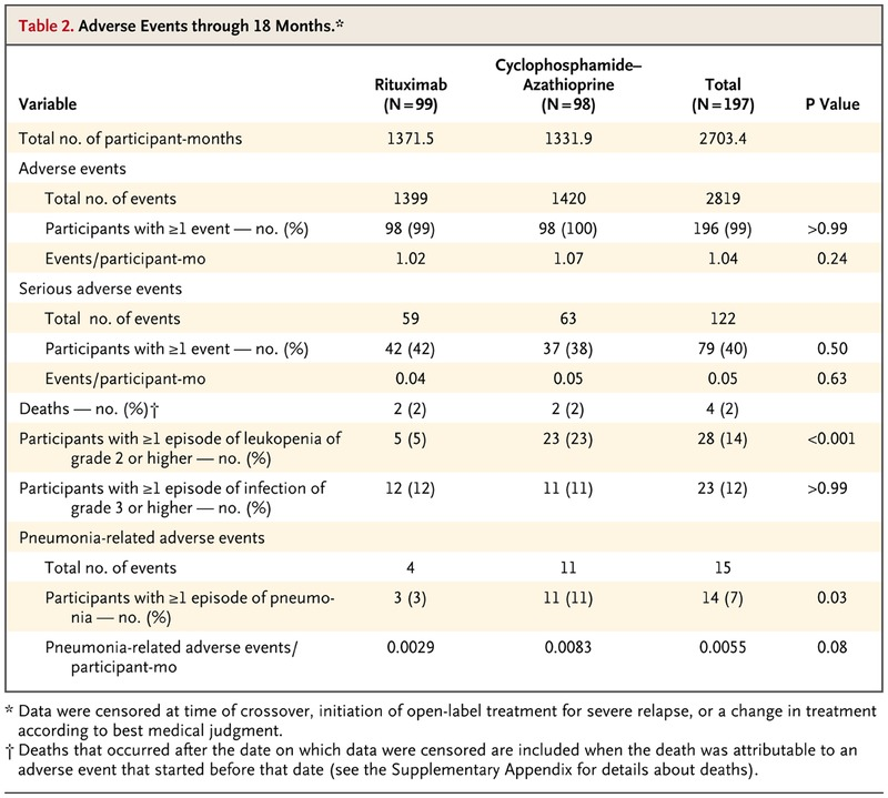 Efficacy of Remission-Induction Regimens for ANCA-Associated