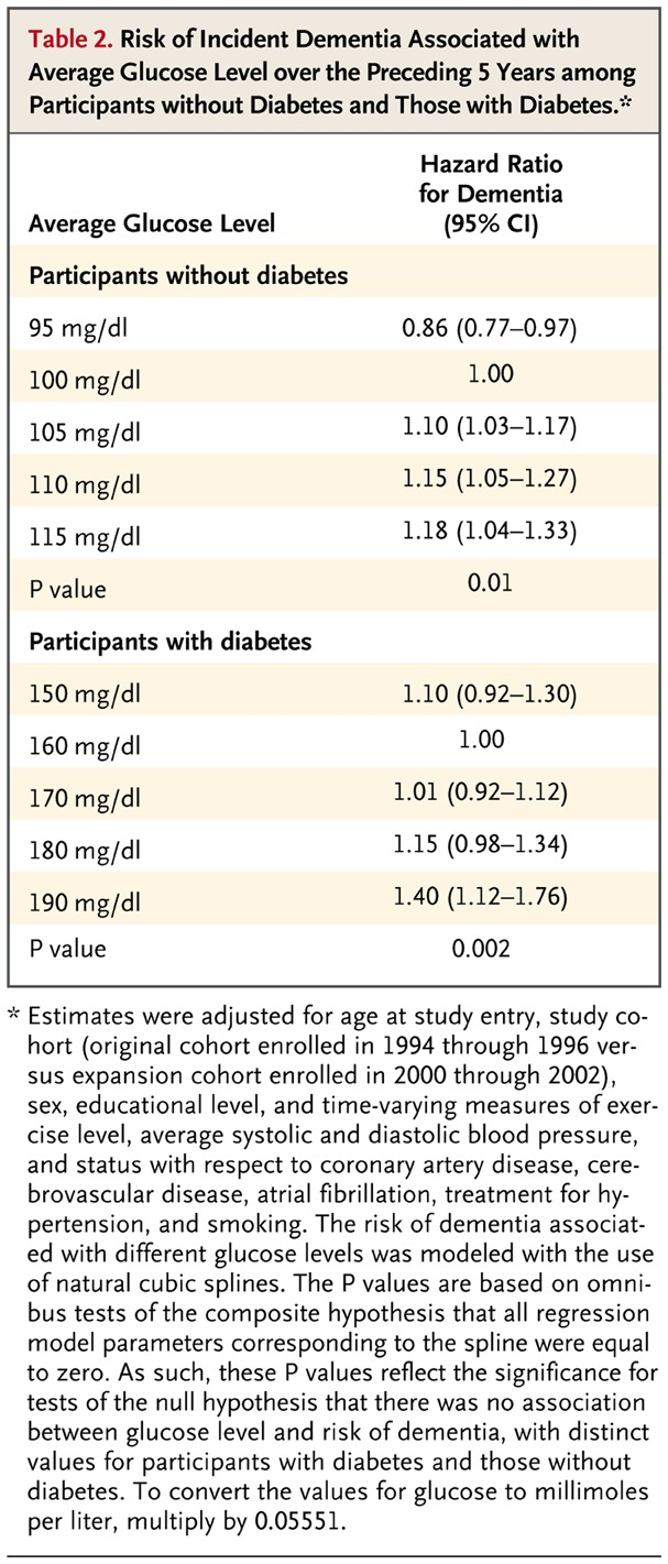 Risk of Incident Dementia Associated with Average Glucose Level over the  Preceding 5 Years among Participants without Diabetes and Those with  Diabetes.
