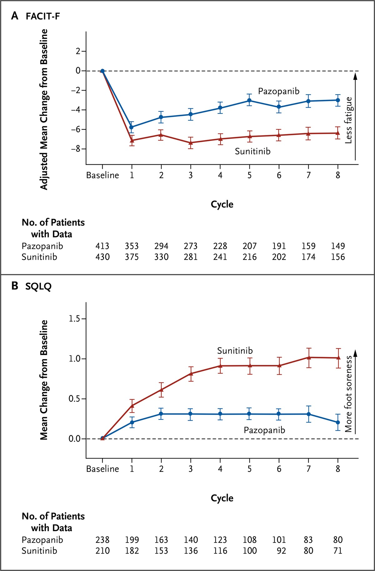 Pazopanib versus sunitinib in metastatic renal cell carcinoma nejm figure 2 adjusted mean change from baseline in fatigue score and mean change from baseline in worst foot soreness fandeluxe Image collections
