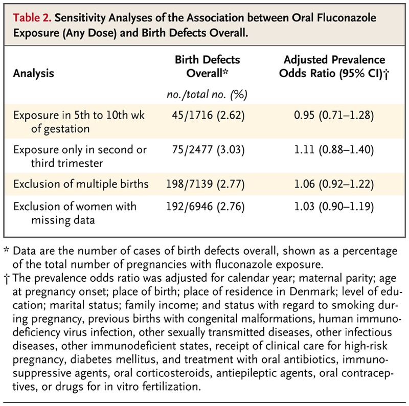 Use of Oral Fluconazole during Pregnancy and the Risk of Birth ... Diflucan Pregnancy Category on