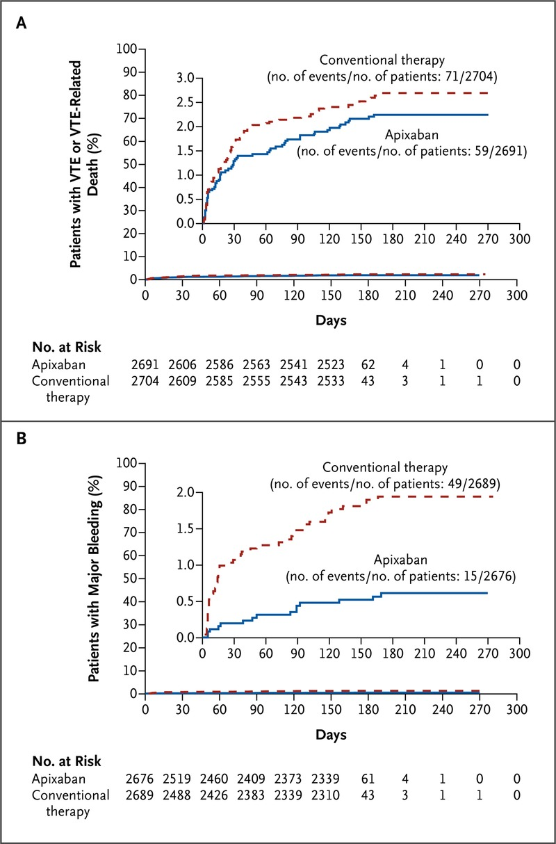 Oral Apixaban for the Treatment of Acute Venous