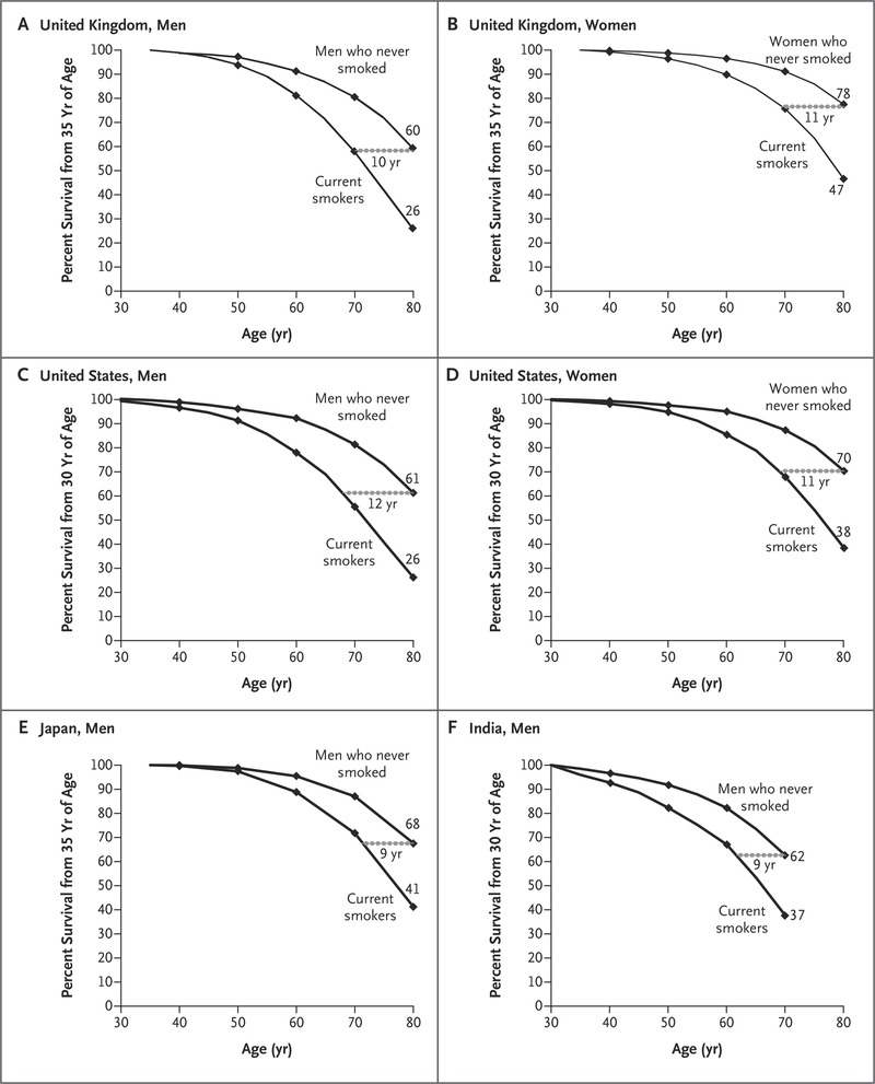 Global Effects of Smoking, of Quitting, and of Taxing Tobacco | NEJM