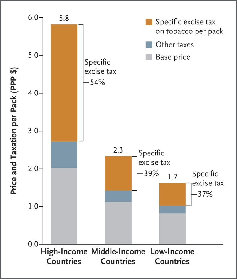 Global Effects Of Smoking Of Quitting And Of Taxing Tobacco Nejm