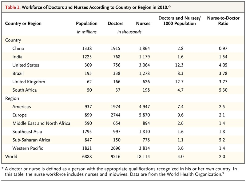 Table 1 Workforce Of Doctors And Nurses According To Country Or Region In 2010