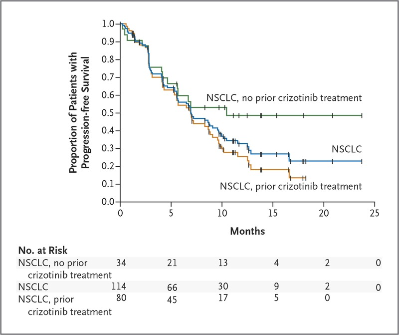 Ceritinib in ALK-Rearranged Non–Small-Cell Lung Cancer | NEJM