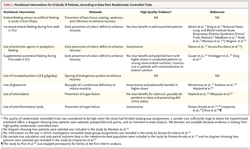 Nutrition in the Acute Phase of Critical Illness | NEJM