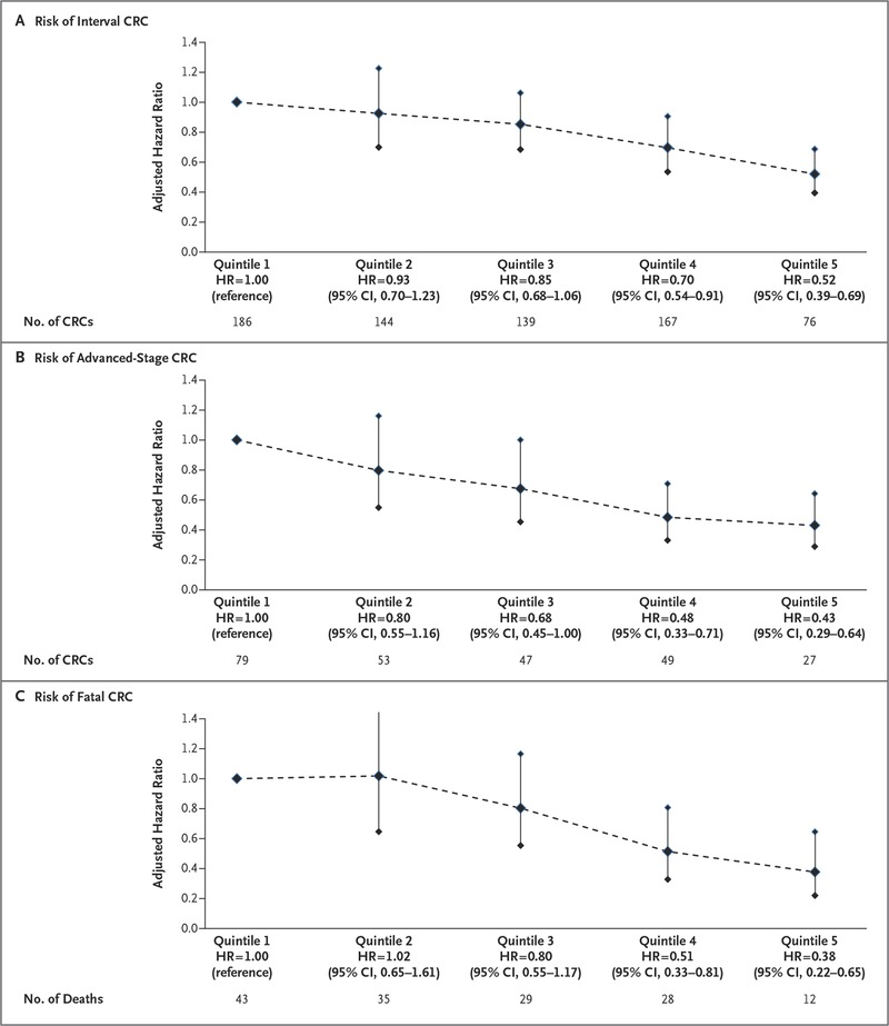 Adenoma Detection Rate and Risk of Colorectal Cancer and Death | NEJM
