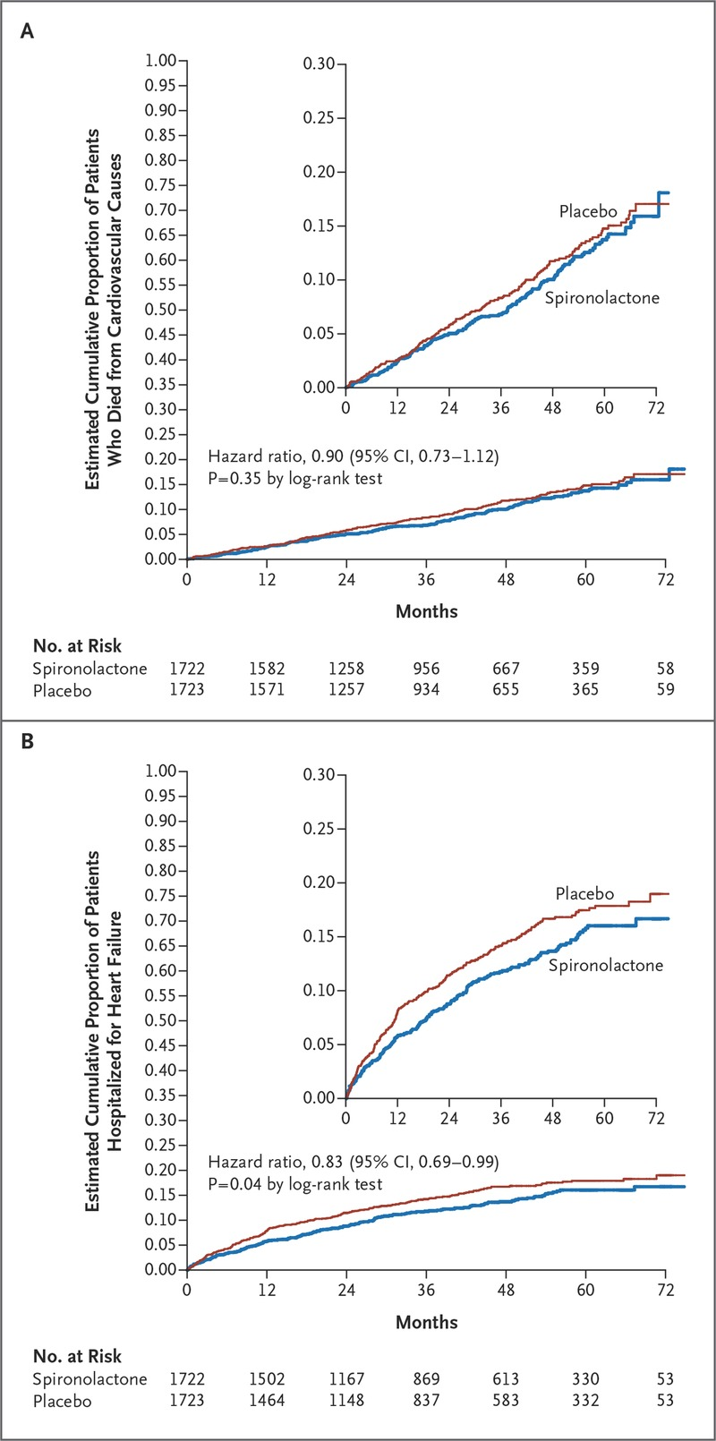 Spironolactone for Heart Failure with Preserved Ejection Fraction | NEJM