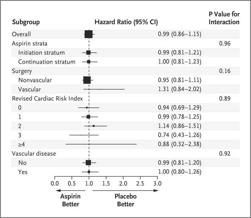 Aspirin in Patients Undergoing Noncardiac Surgery | NEJM