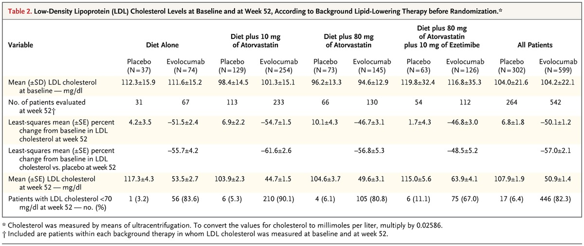 A 52 week placebo controlled trial of evolocumab in for 52 week table