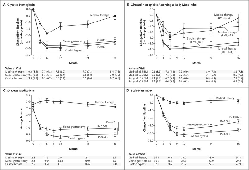 Bariatric Surgery versus Intensive Medical Therapy for Diabetes — 3
