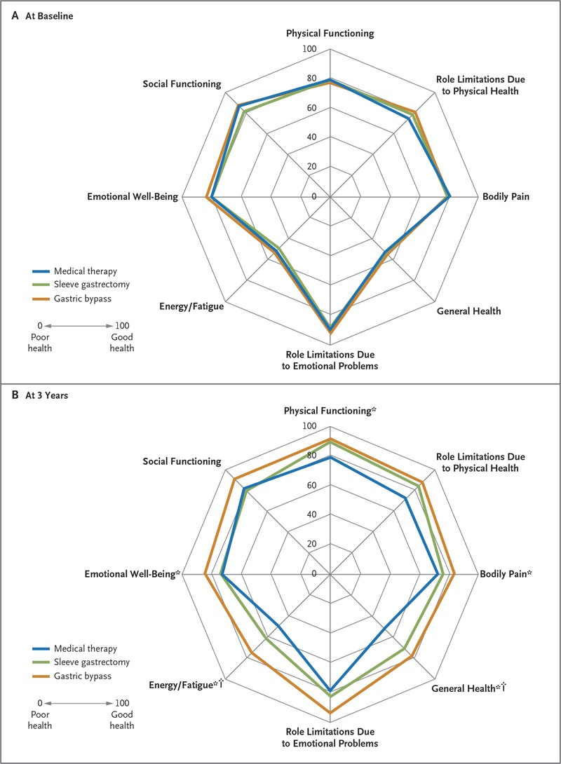 Bariatric surgery versus intensive medical therapy for diabetes polar chart of scores for quality of life at baseline and 3 years after randomization the scores on the rand 36 item health survey range from the worst nvjuhfo Images