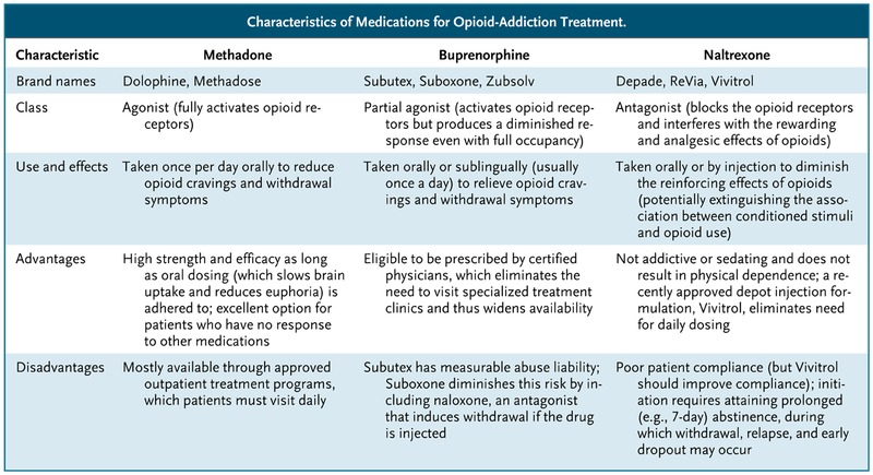 Medication Assisted Therapies Tackling The Opioid