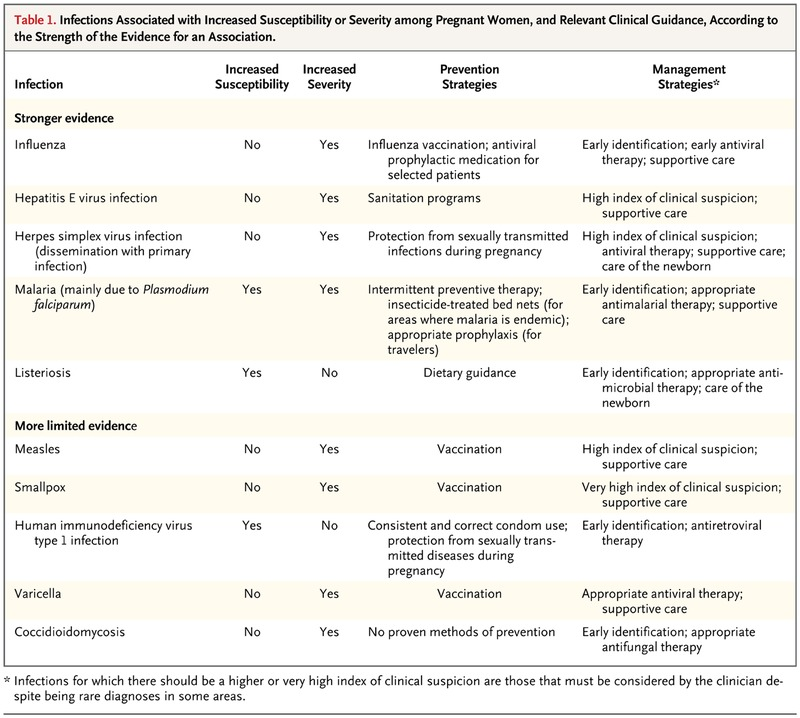 Pregnancy And Infection Nejm