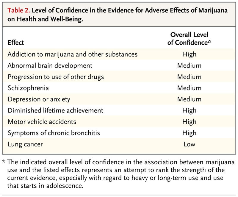 More On Adverse Developmental Impacts >> Adverse Health Effects Of Marijuana Use Nejm