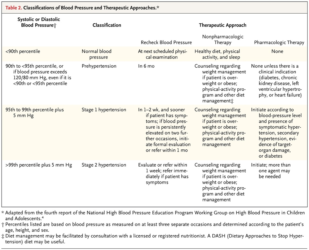 The child or adolescent with elevated blood pressure nejm classifications of blood pressure and therapeutic approaches geenschuldenfo Choice Image