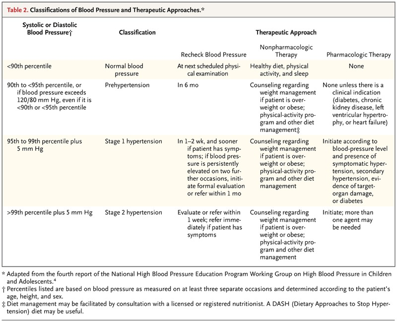 The Child Or Adolescent With Elevated Blood Pressure Nejm