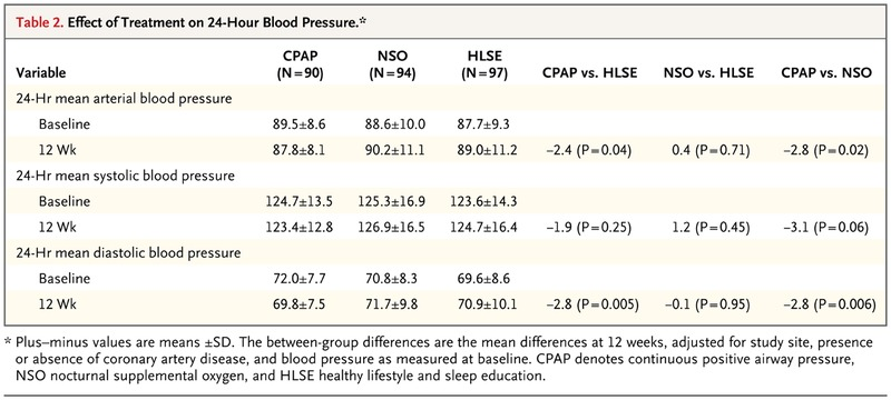 CPAP versus Oxygen in Obstructive Sleep Apnea | NEJM