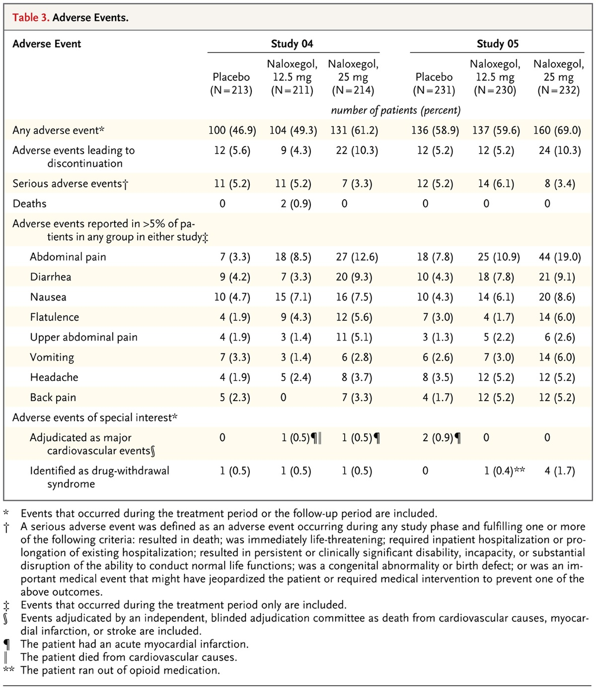 Naloxegol for opioid induced constipation in patients with noncancer table 3 adverse events publicscrutiny Gallery