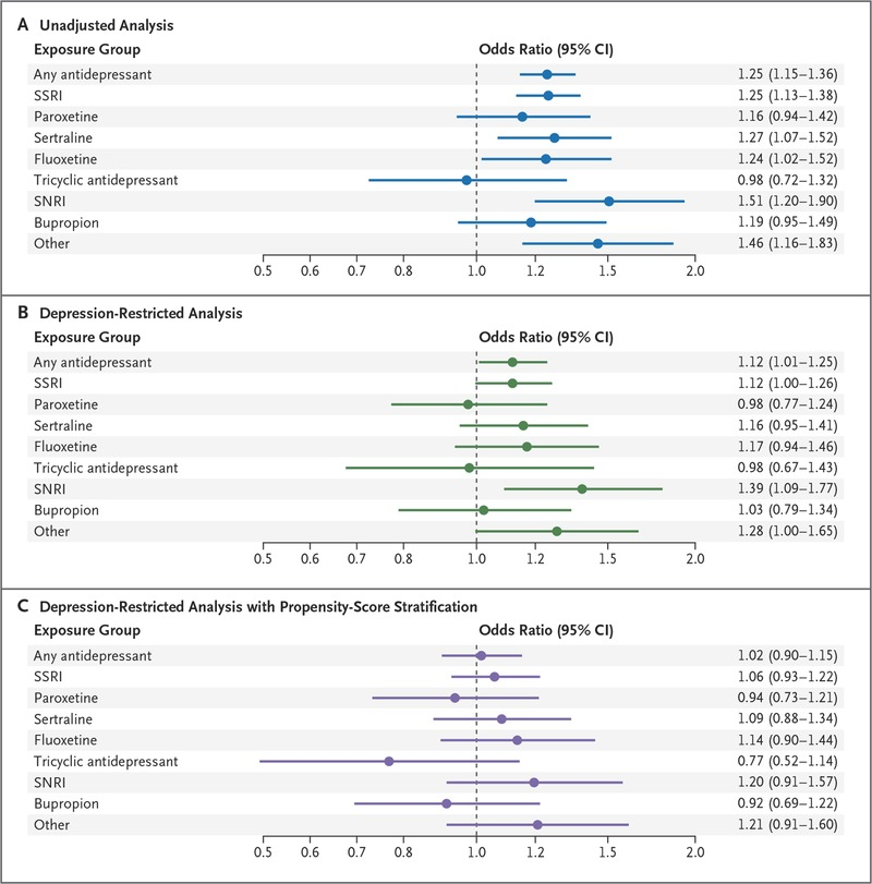 Antidepressant Use In Early Pregnancy >> Antidepressant Use In Pregnancy And The Risk Of Cardiac Defects Nejm