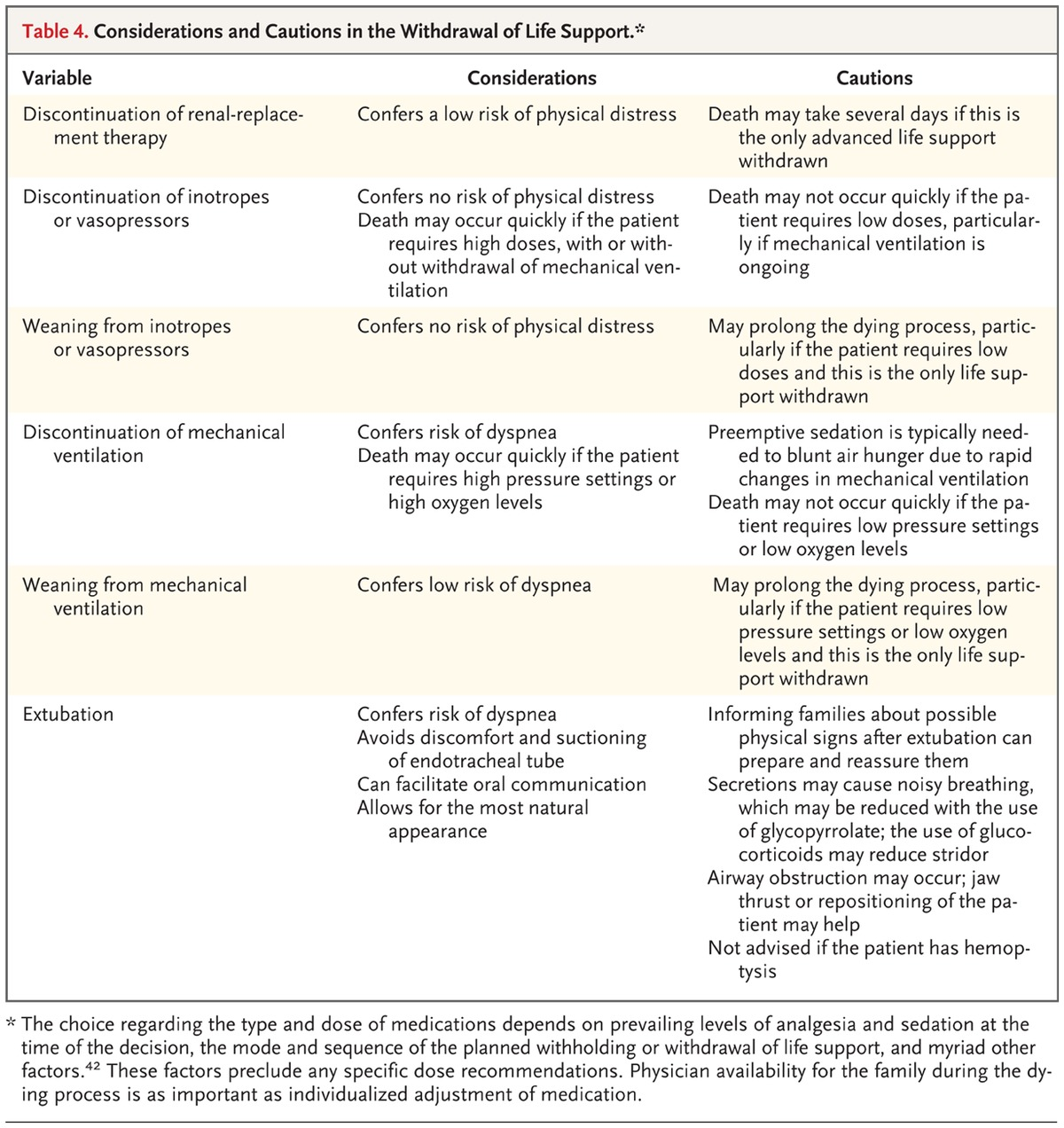 Dying with dignity in the intensive care unit nejm considerations and cautions in the withdrawal of life support xflitez Gallery