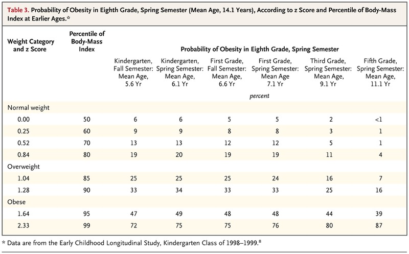Incidence of Childhood Obesity in the United States | NEJM