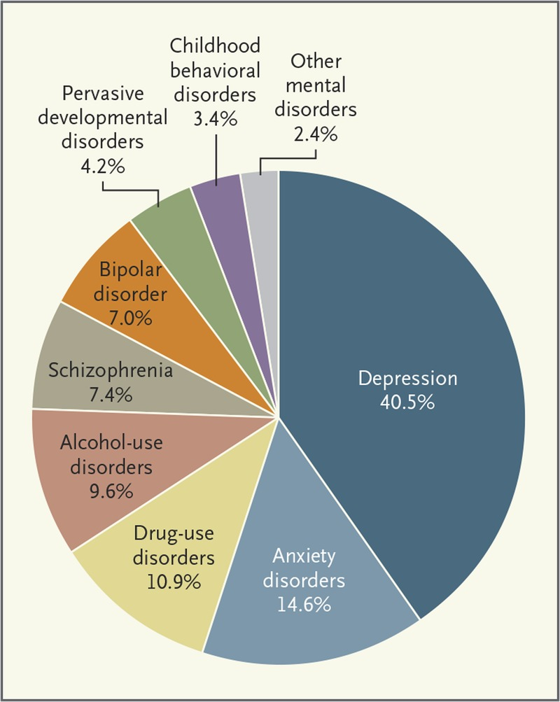 disease control priorities volume 4 mental neurological and substance use disorders