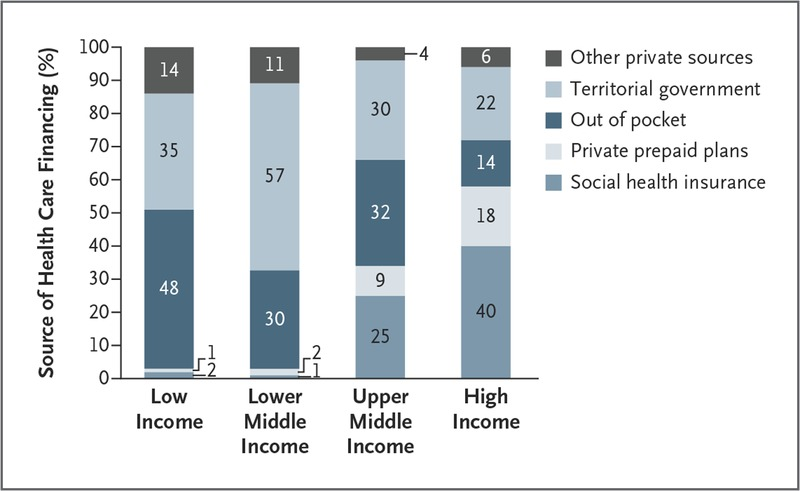 Health Care Systems in Low- and Middle-Income Countries   NEJM