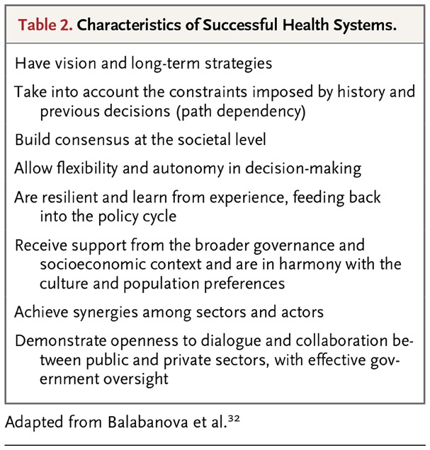 Health care systems in low and middle income countries nejm table 2 characteristics of successful health systems malvernweather Choice Image