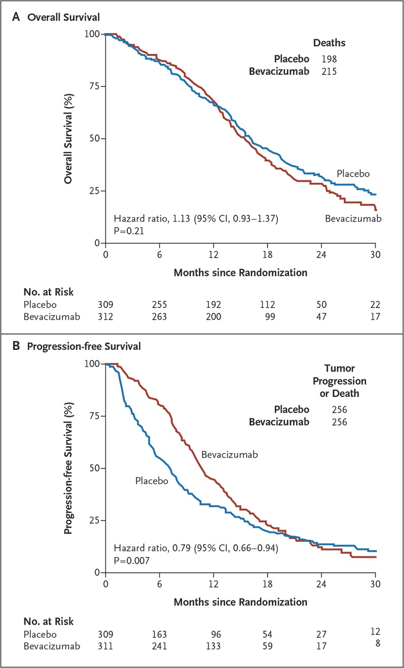 A Randomized Trial of Bevacizumab for Newly Diagnosed
