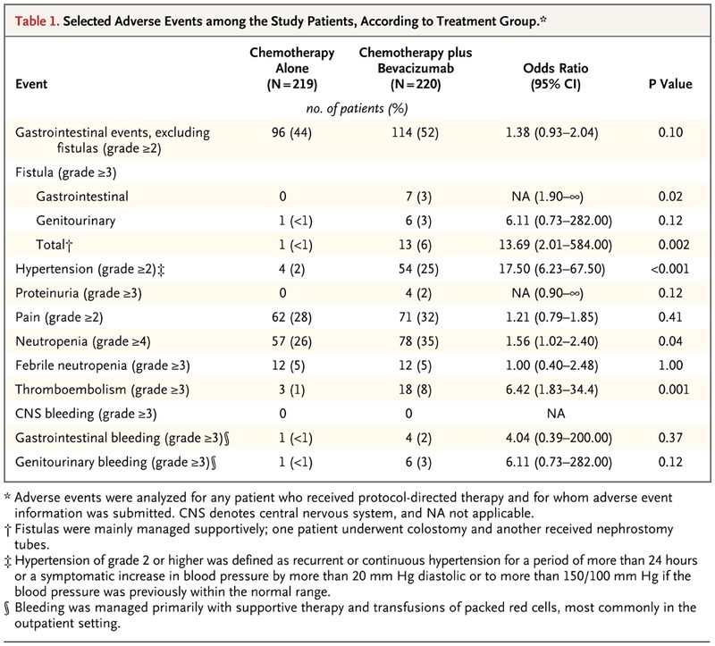 Improved Survival with Bevacizumab in Advanced Cervical Cancer | NEJM