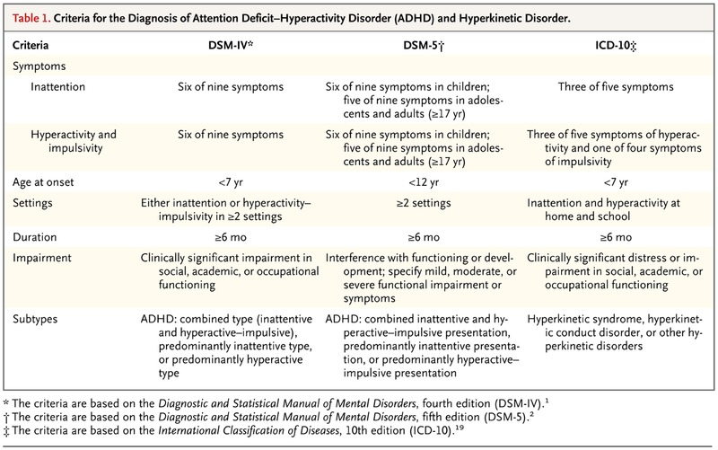 Criteria for the Diagnosis of Attention Deficit–Hyperactivity Disorder (ADHD)  and Hyperkinetic Disorder.