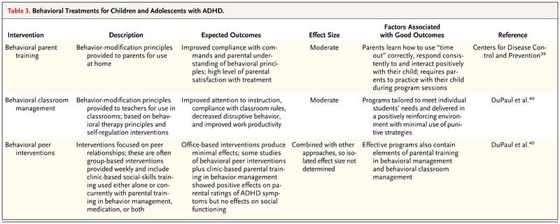 Behavioral Treatments For Kids With Adhd >> Attention Deficit Hyperactivity Disorder In Children And Adolescents