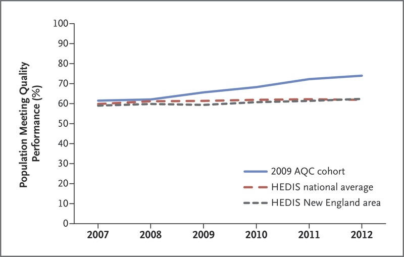 Changes in Health Care Spending and Quality 4 Years into