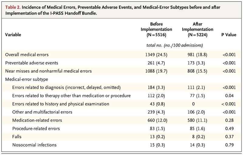 Changes in Medical Errors after Implementation of a Handoff