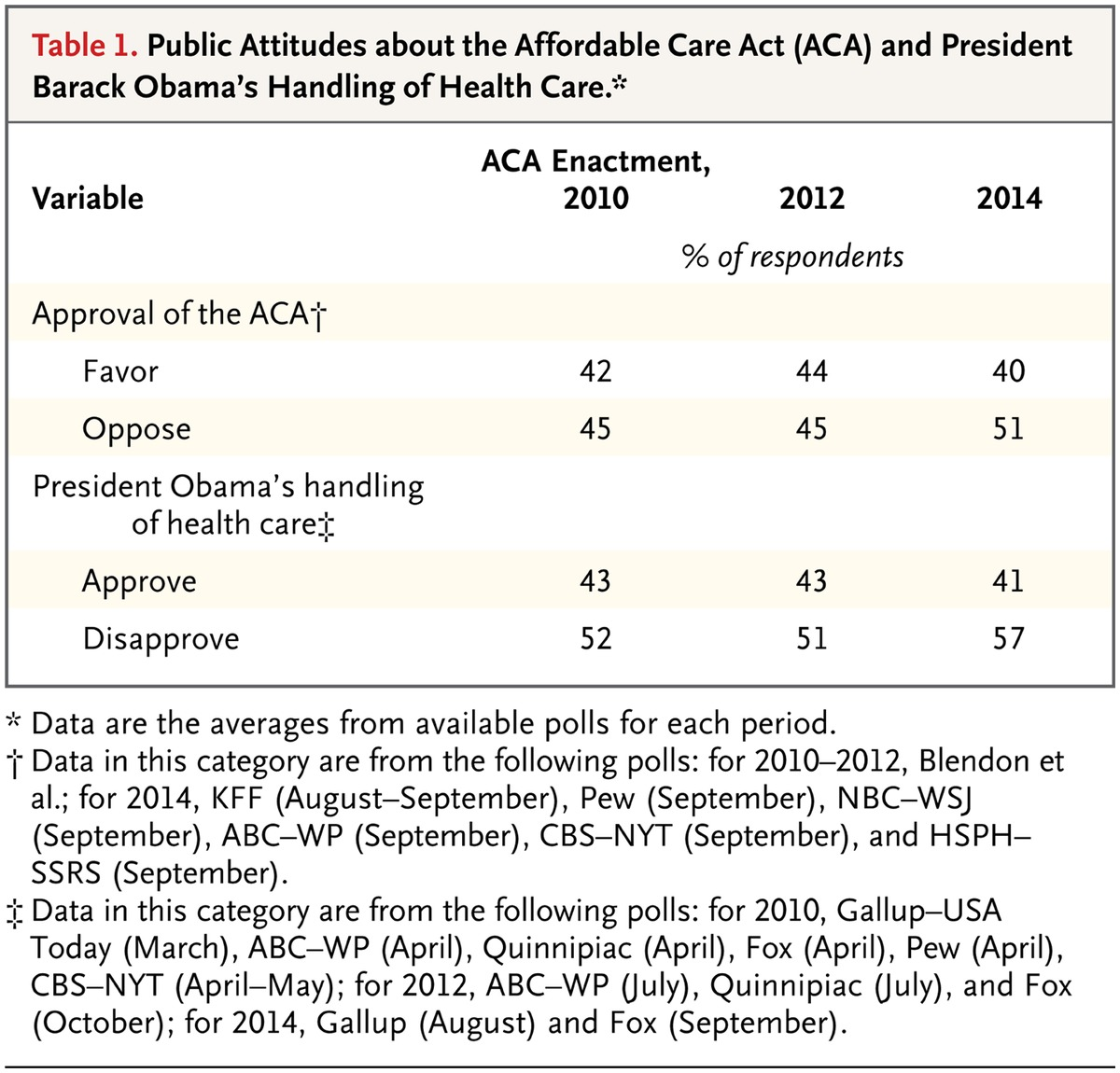 Voters and the affordable care act in the 2014 election nejm public attitudes about the affordable care act aca and president barack obamas handling of health care 1betcityfo Image collections