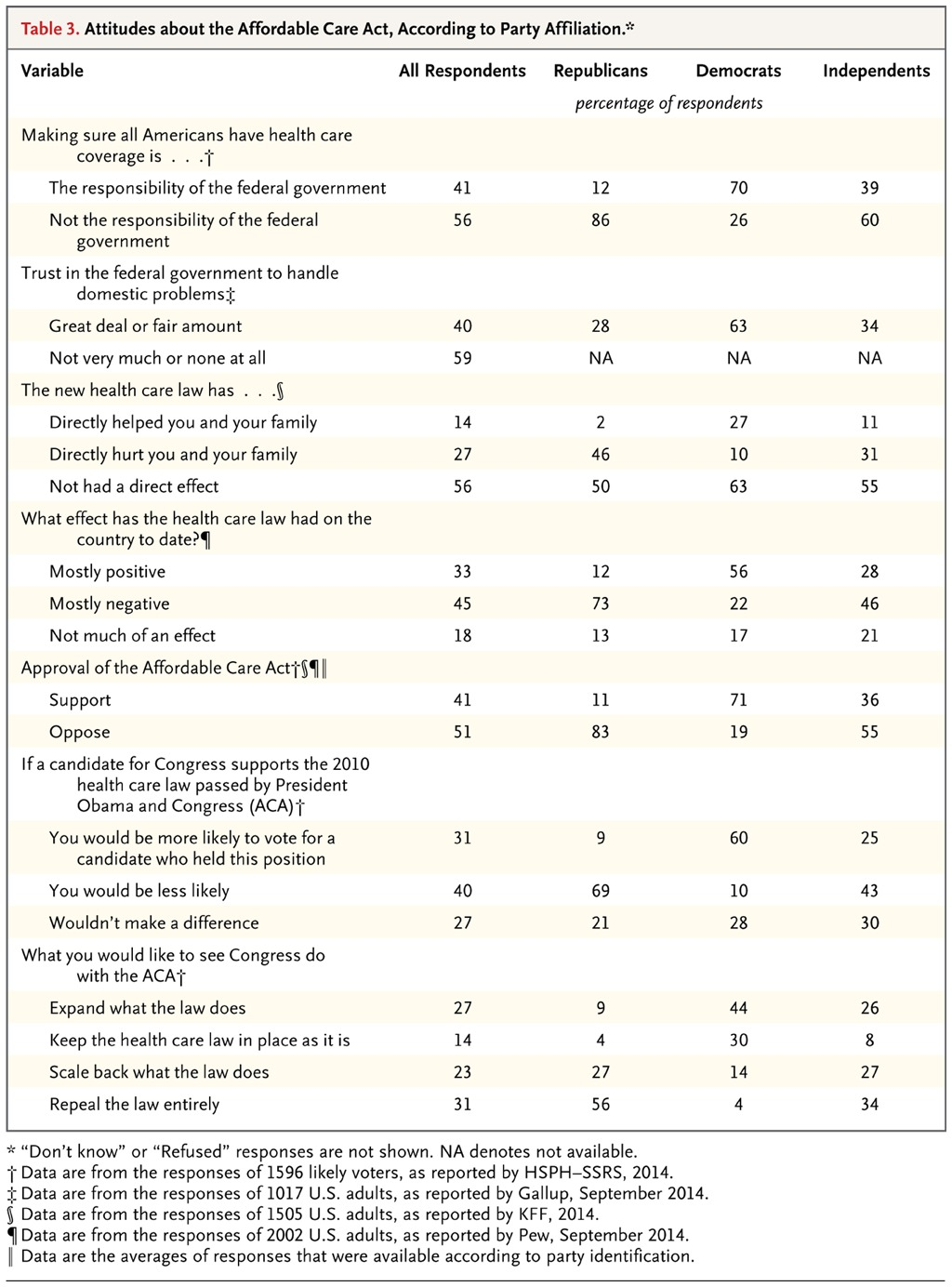 Voters and the affordable care act in the 2014 election nejm attitudes about the affordable care act according to party affiliation 1betcityfo Image collections